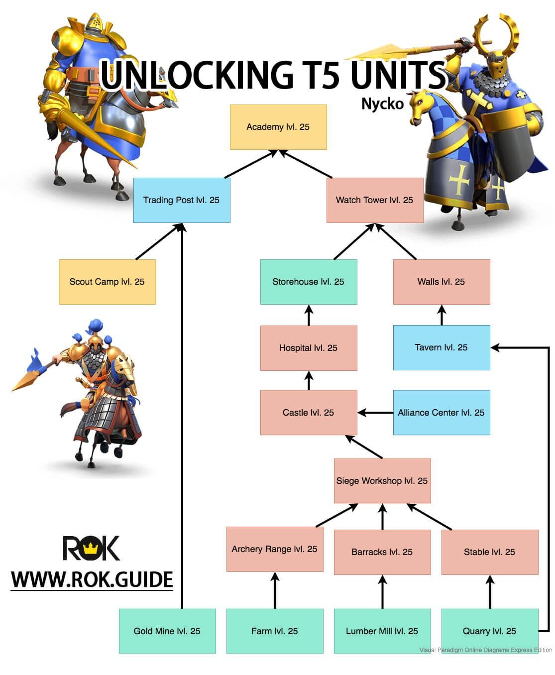 unlocking tier 5 units rise of kingdoms