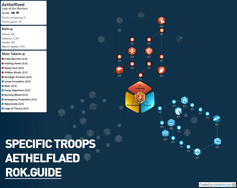aethelflaed specific troops talent tree