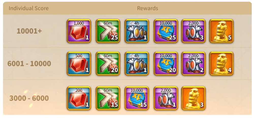 individual rewards