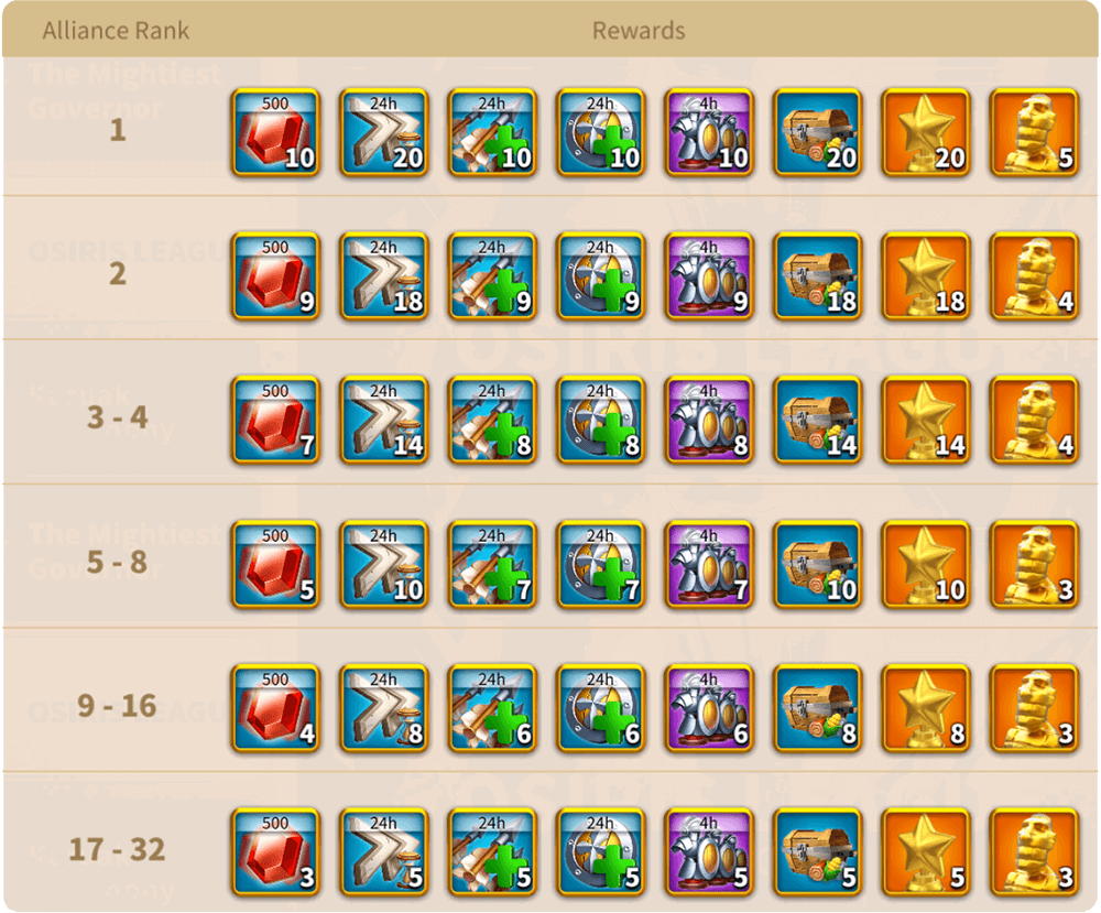 the osiris league alliance rewards