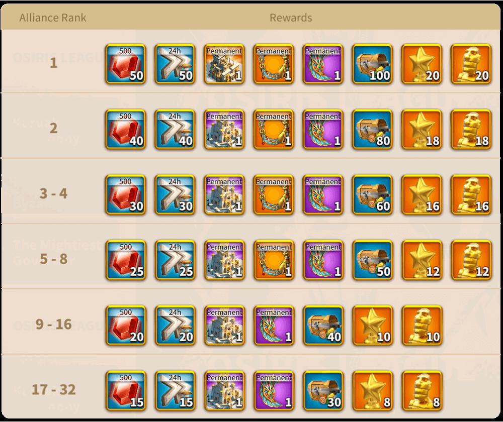 the osiris league individual rewards
