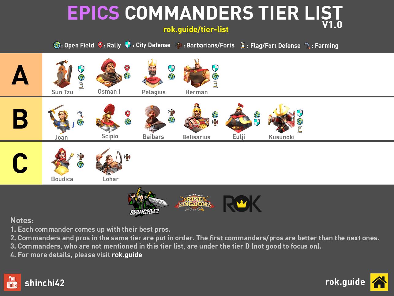 rise of kingdoms epic commander tier list
