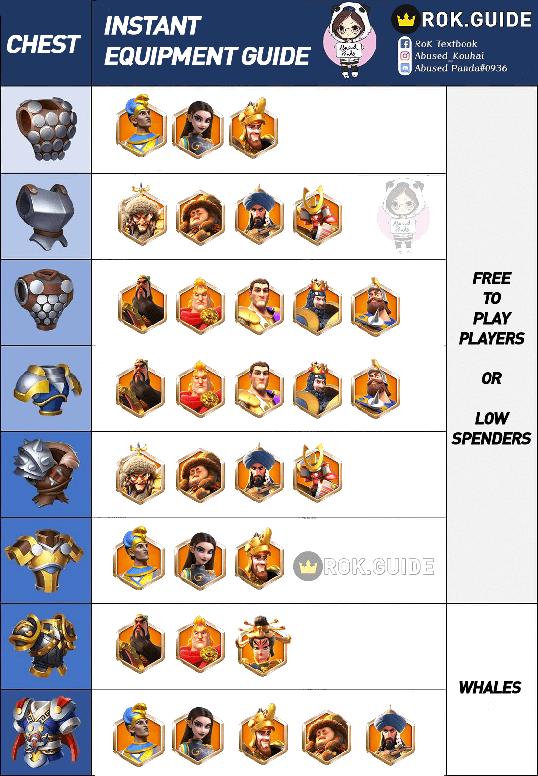 chest equipment infographic guide Rise of Kingdoms