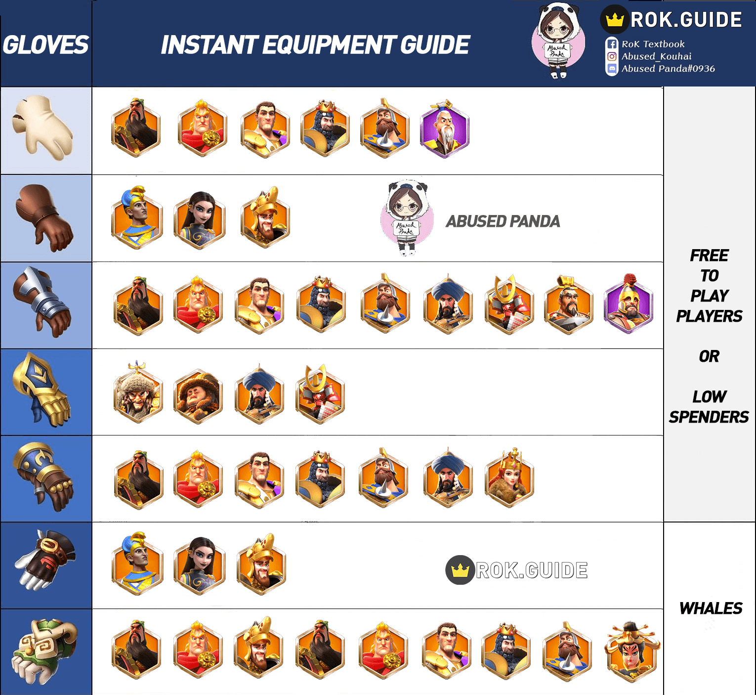 gloves equipment infographic guide Rise of Kingdoms