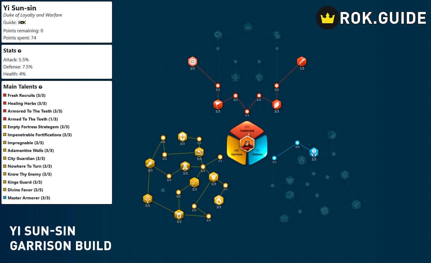 yi sun sin garrison build 2