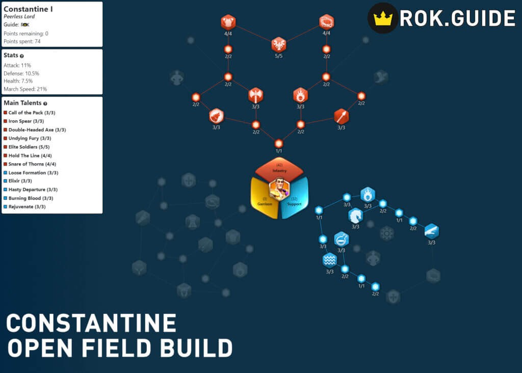 Constantine I Open Field Build