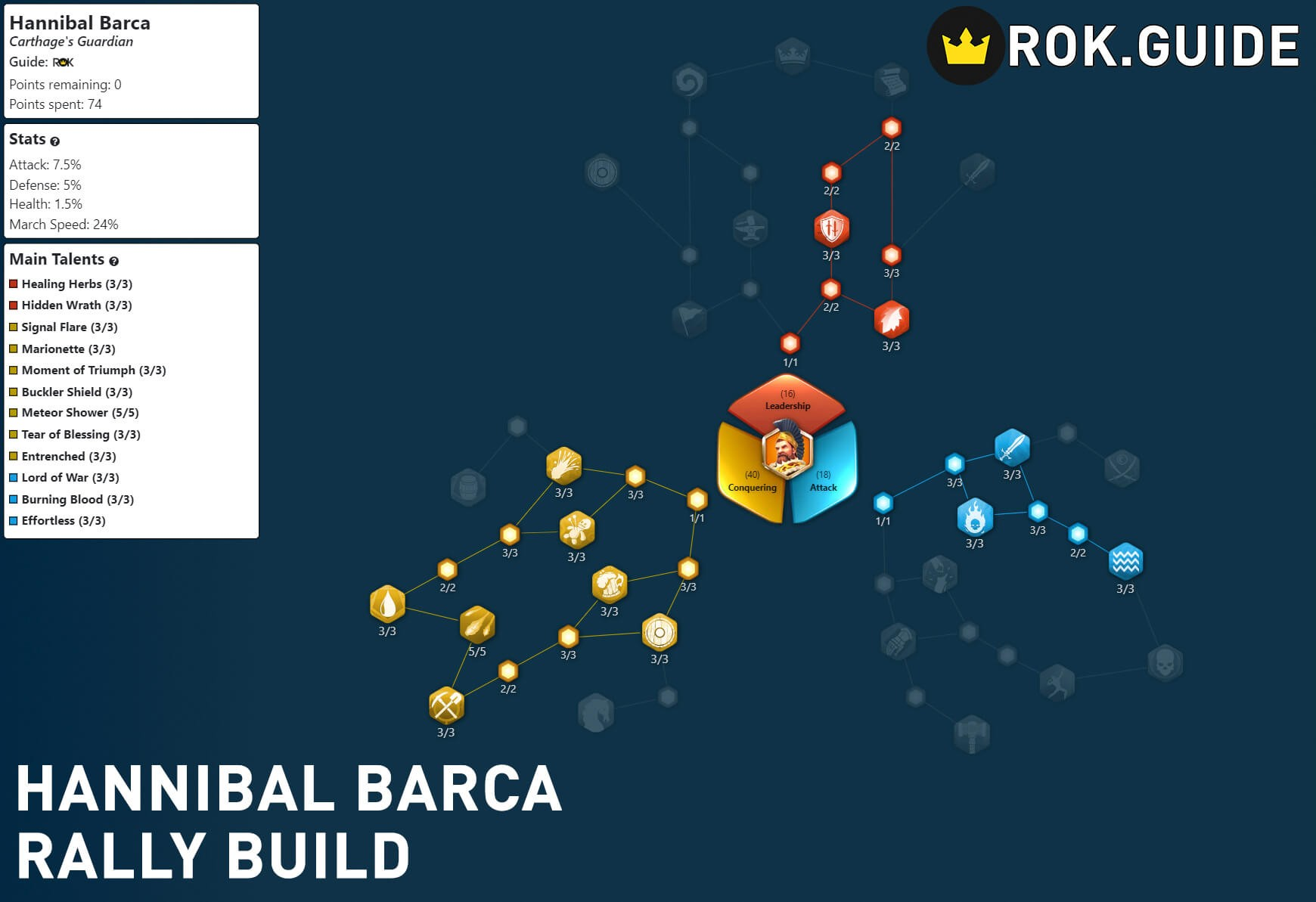 hannibal barca rally build
