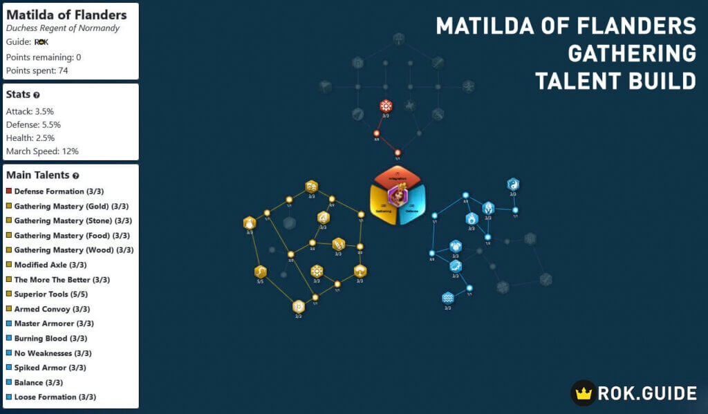 Talent Tree for Maxed Matilda of Flanders