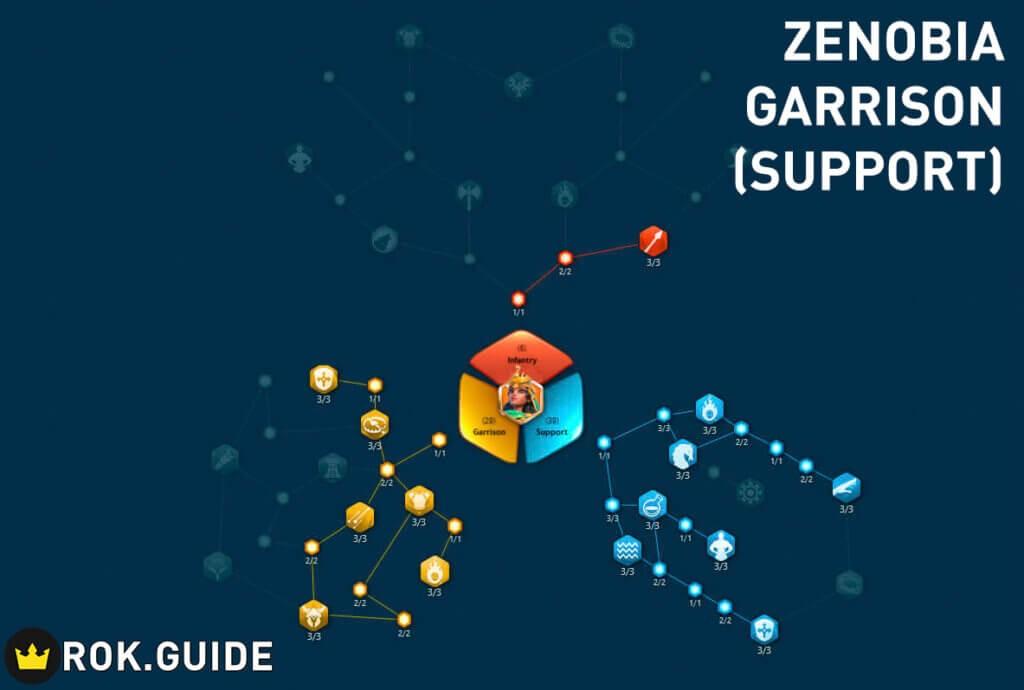 zenobia garrison support talent tree