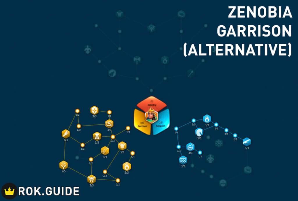 zenobia garrison support talent tree alternative