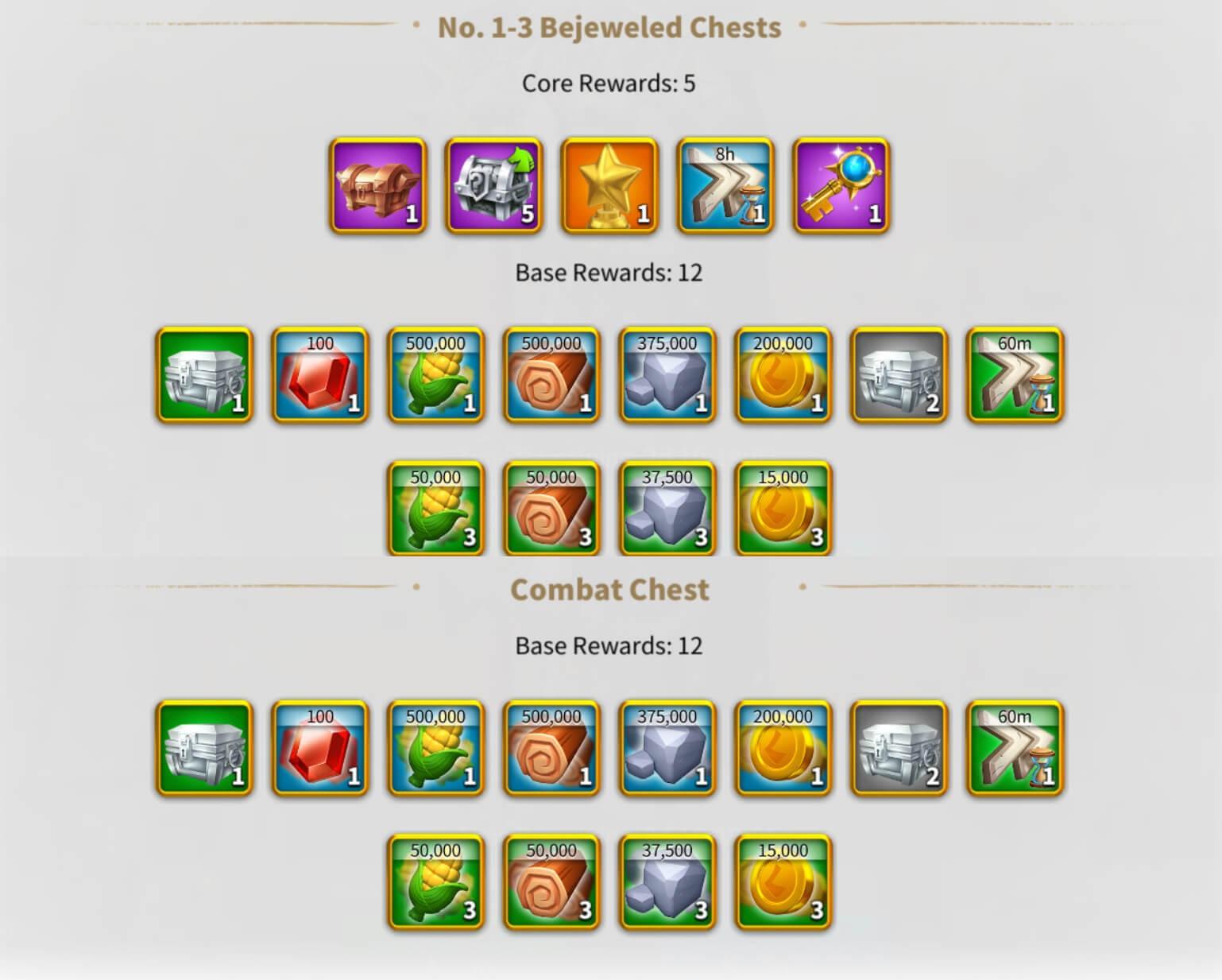 Ceroli Assault Event Rewards