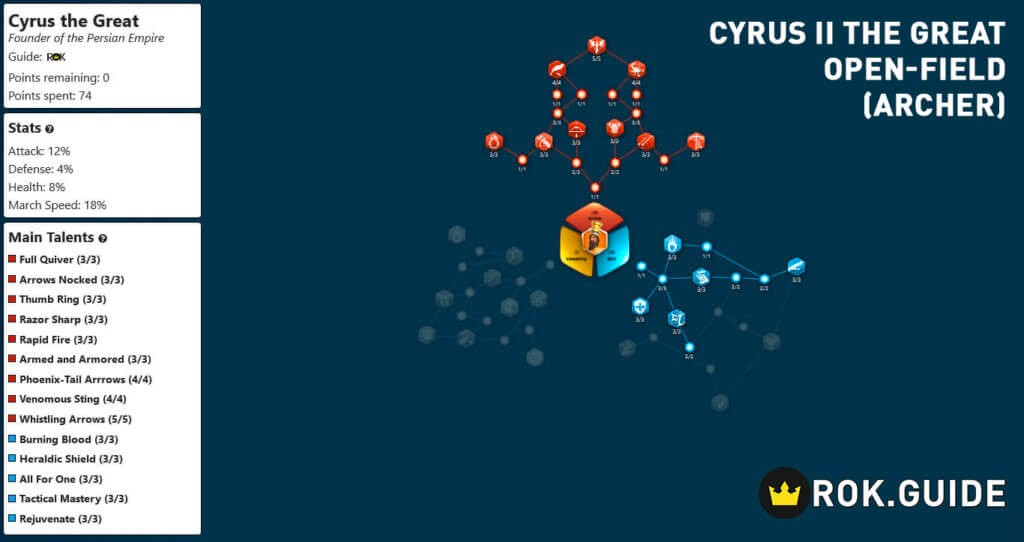 cyrus open field archer talent tree