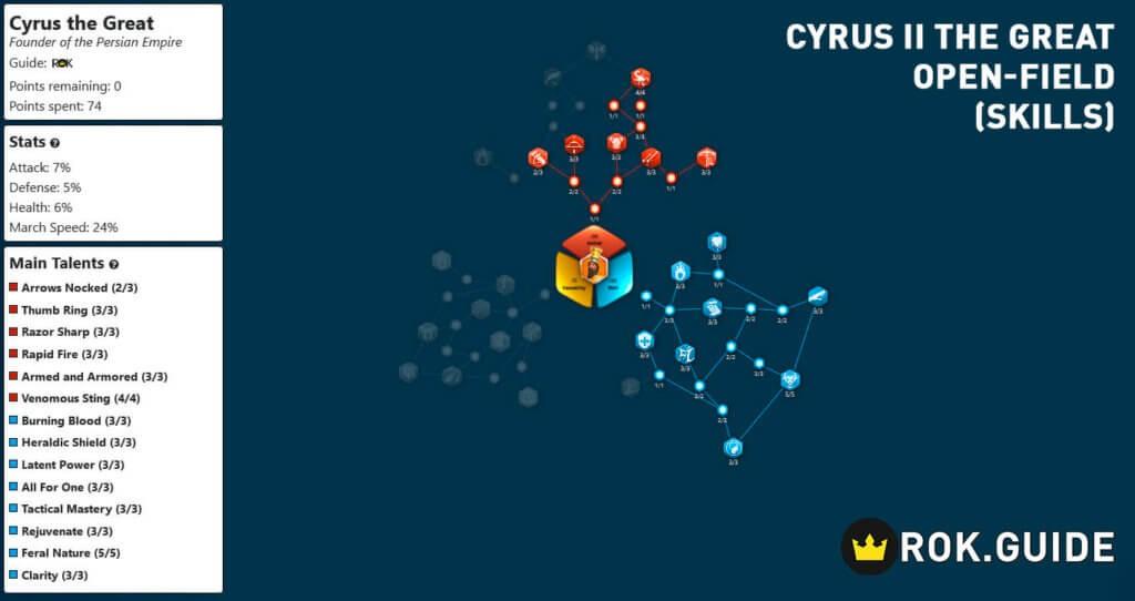 cyrus open field skill talent tree