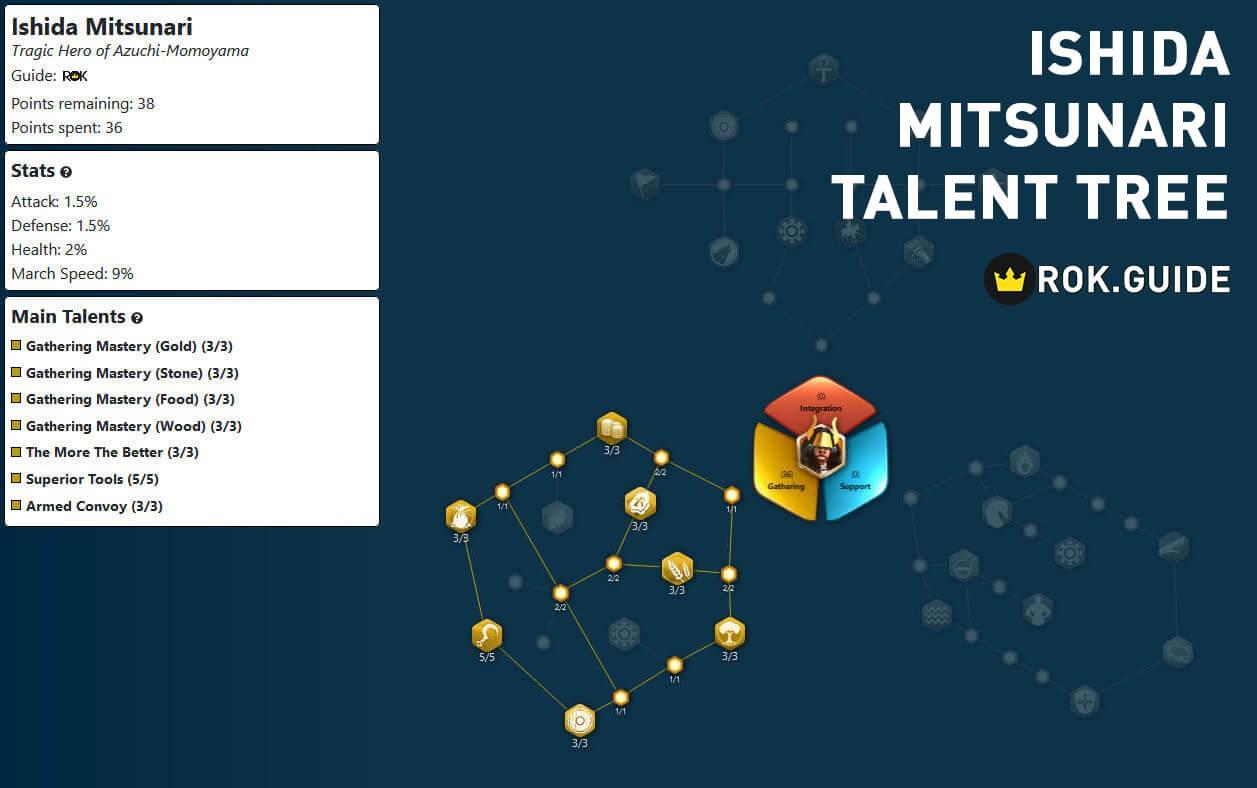 Ishida Mitsunari talent tree